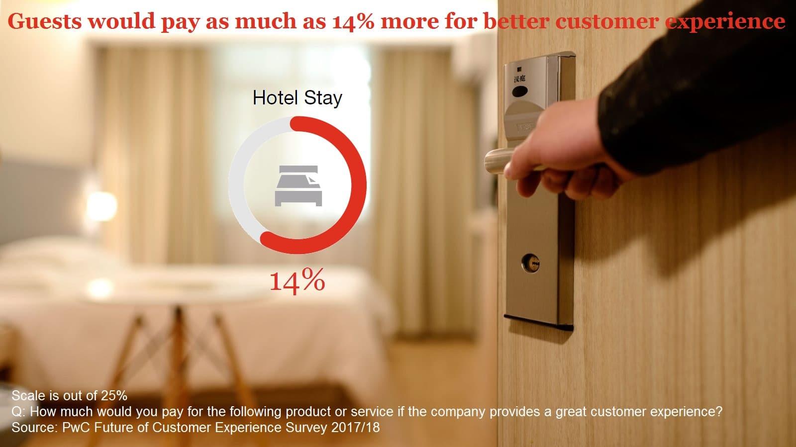 Hotels met FreshBed